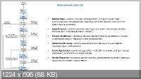 Основы веб программирования на Java. Проект Онлайн библиотека  (2014) HDTV